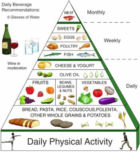 dieta-mediterranea1